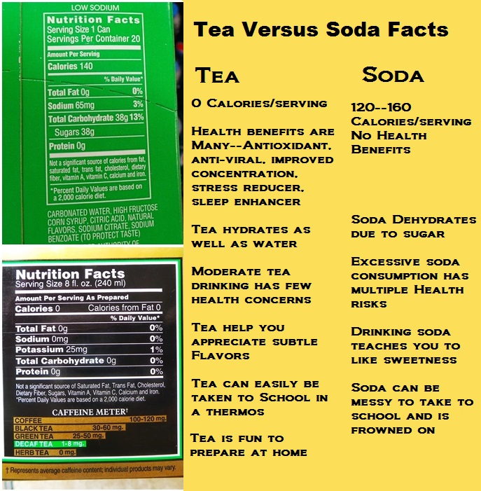 #AmericasTea #Shop Tea versus Pop Nutrition Facts 2