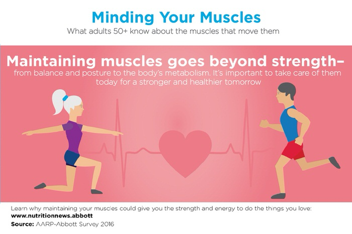 What Can I do about Loss of Muscle Mass Ensure Enliven
