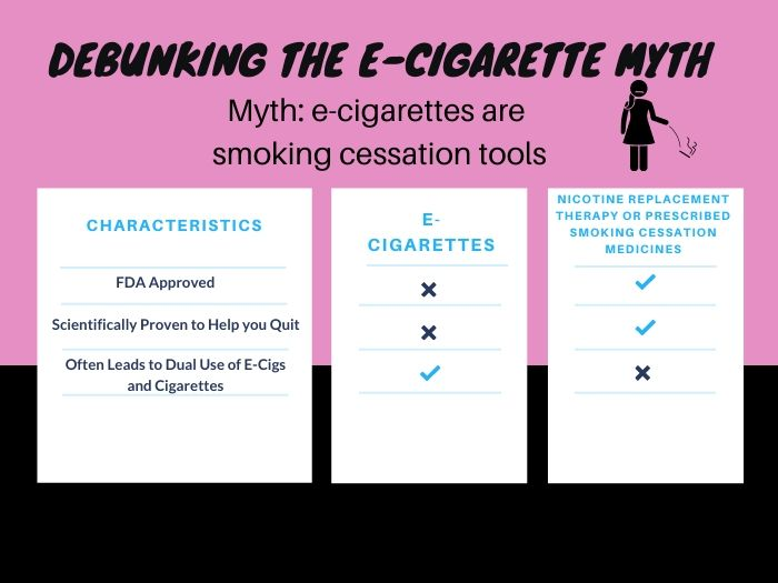 Debunking the E-Cigarette Myth