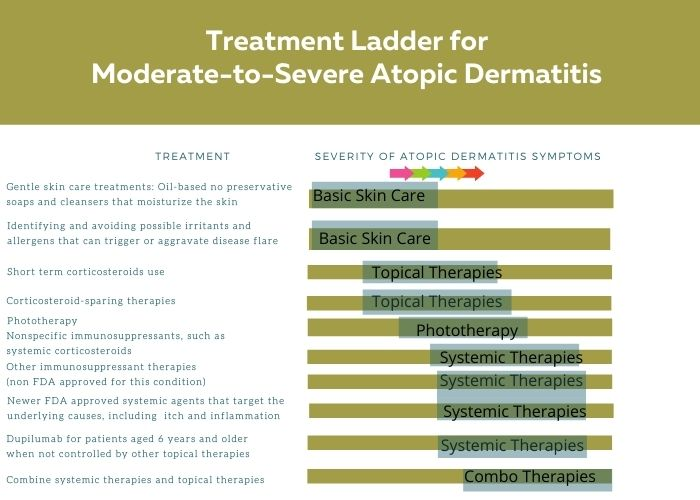Treatment Ladder for moderate to severe atopic dermatitis